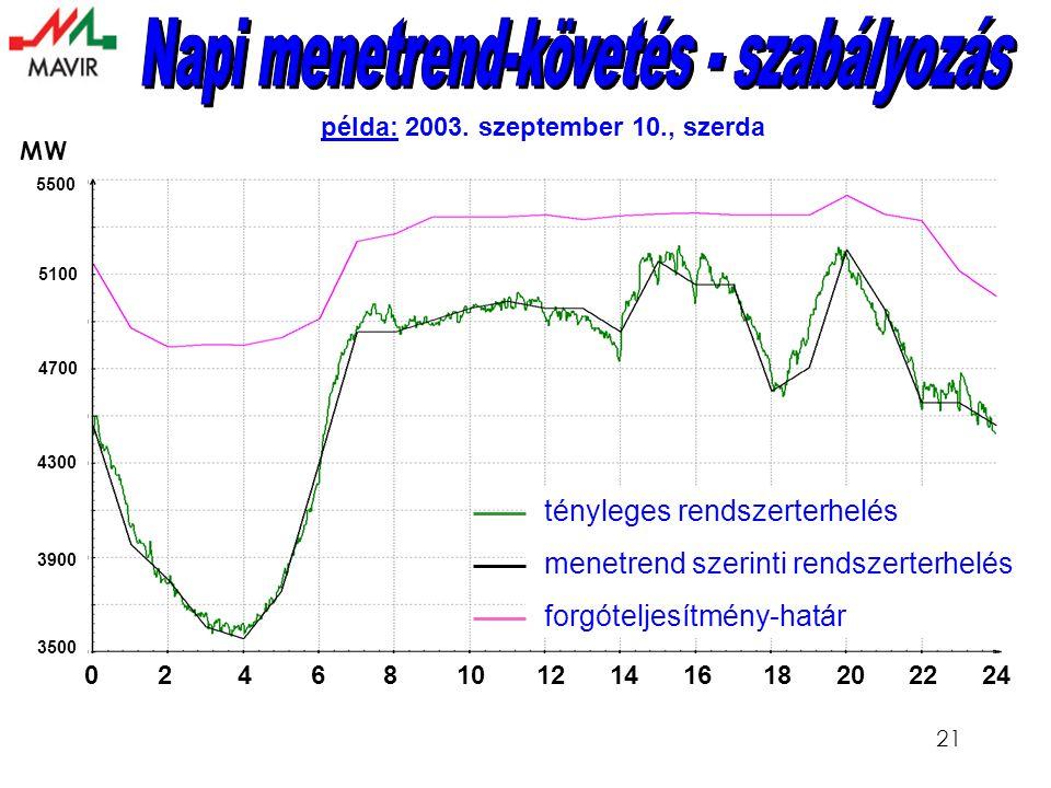 21 példa: 2003.