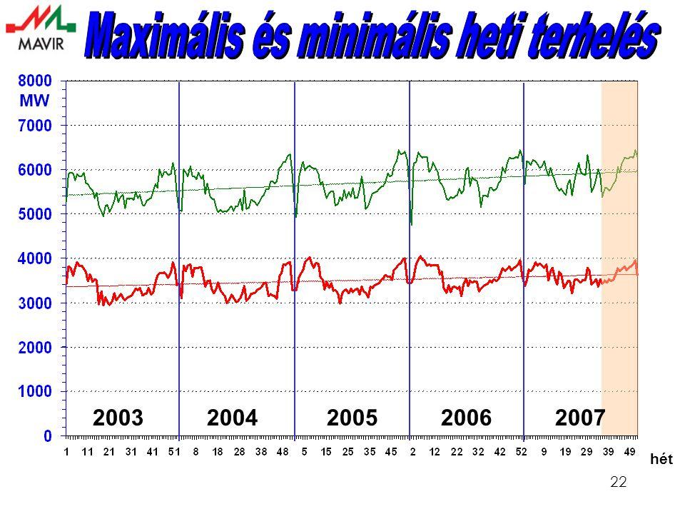 22 hét MW 2003 2004 2005 2006 2007