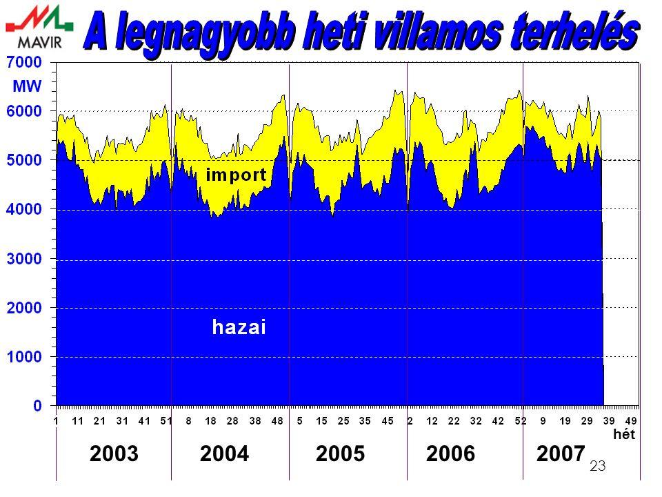 23 hét MW 2003 2004 2005 2006 2007