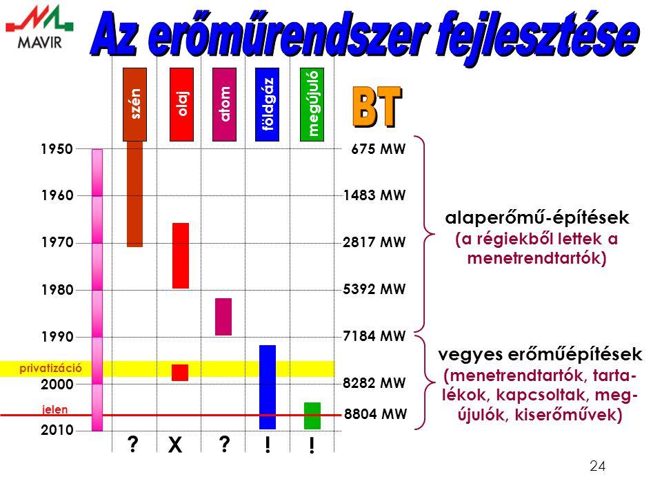 24 1950 1960 1970 1980 1990 2000 2010 földgázmegújulószénolajatom 675 MW 1483 MW 2817 MW 5392 MW 8282 MW 7184 MW 8804 MW alaperőmű-építések (a régiekből lettek a menetrendtartók) vegyes erőműépítések (menetrendtartók, tarta- lékok, kapcsoltak, meg- újulók, kiserőművek) jelen privatizáció .