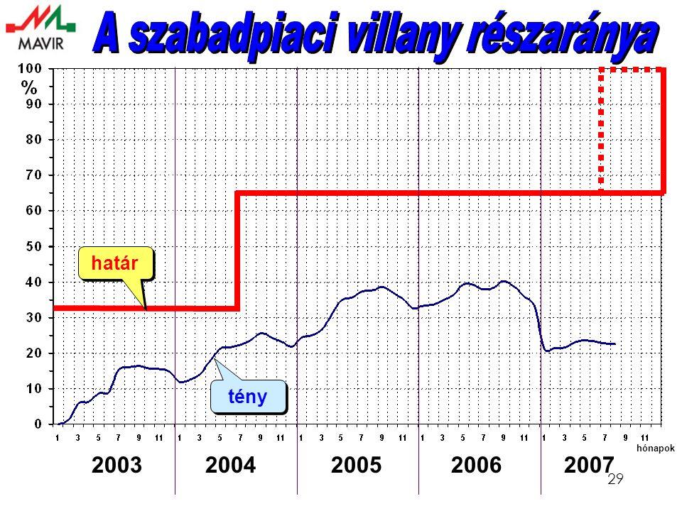 29 határ hónapok tény 2003 2004 2005 2006 2007