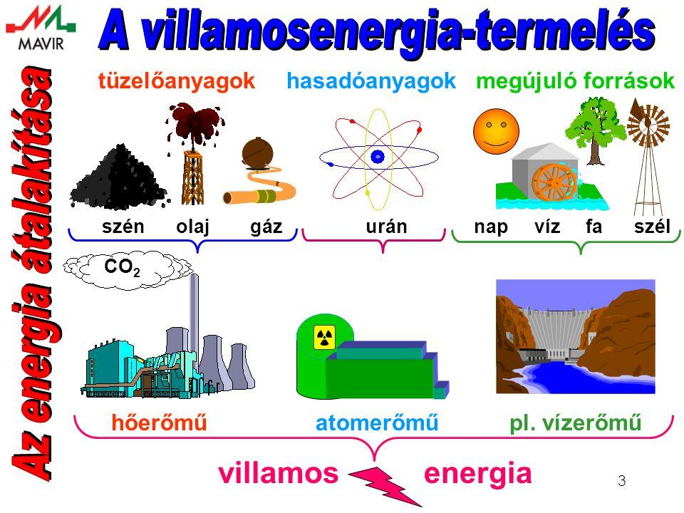 3 tüzelőanyagokhasadóanyagokmegújuló források szén olaj gáz urán nap víz fa szél CO 2 hőerőmű atomerőmű pl.