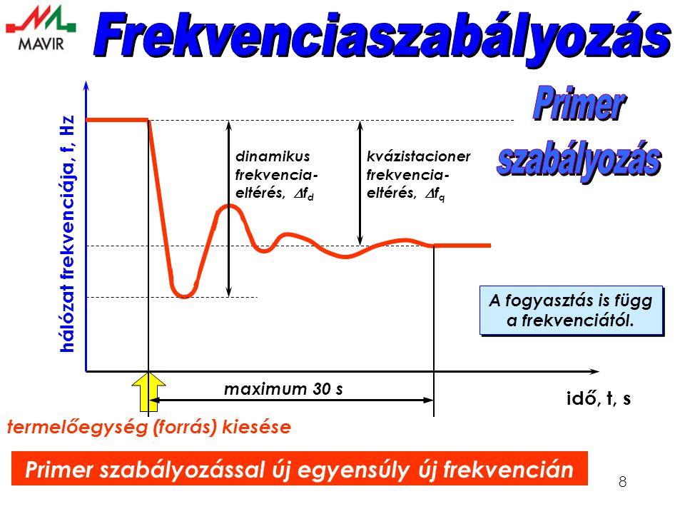 8 hálózat frekvenciája, f, Hz idő, t, s dinamikus frekvencia- eltérés,  f d kvázistacioner frekvencia- eltérés,  f q termelőegység (forrás) kiesése Primer szabályozással új egyensúly új frekvencián maximum 30 s A fogyasztás is függ a frekvenciától.