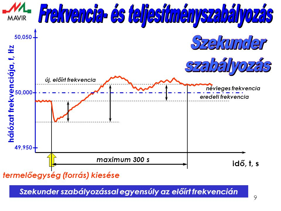9 hálózat frekvenciája, f, Hz idő, t, s Szekunder szabályozással egyensúly az előírt frekvencián termelőegység (forrás) kiesése eredeti frekvencia új, előírt frekvencia maximum 300 s 50,000 49,950 50,050 névleges frekvencia