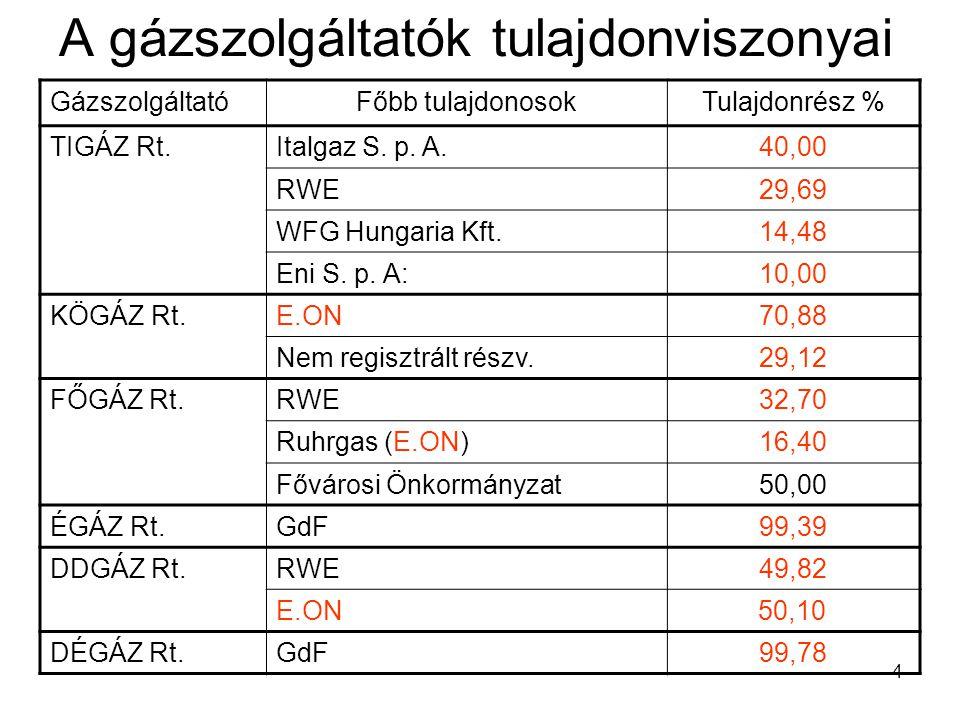 4 A gázszolgáltatók tulajdonviszonyai GázszolgáltatóFőbb tulajdonosokTulajdonrész % TIGÁZ Rt.Italgaz S.