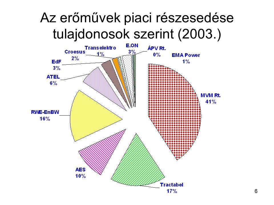 6 Az erőművek piaci részesedése tulajdonosok szerint (2003.)