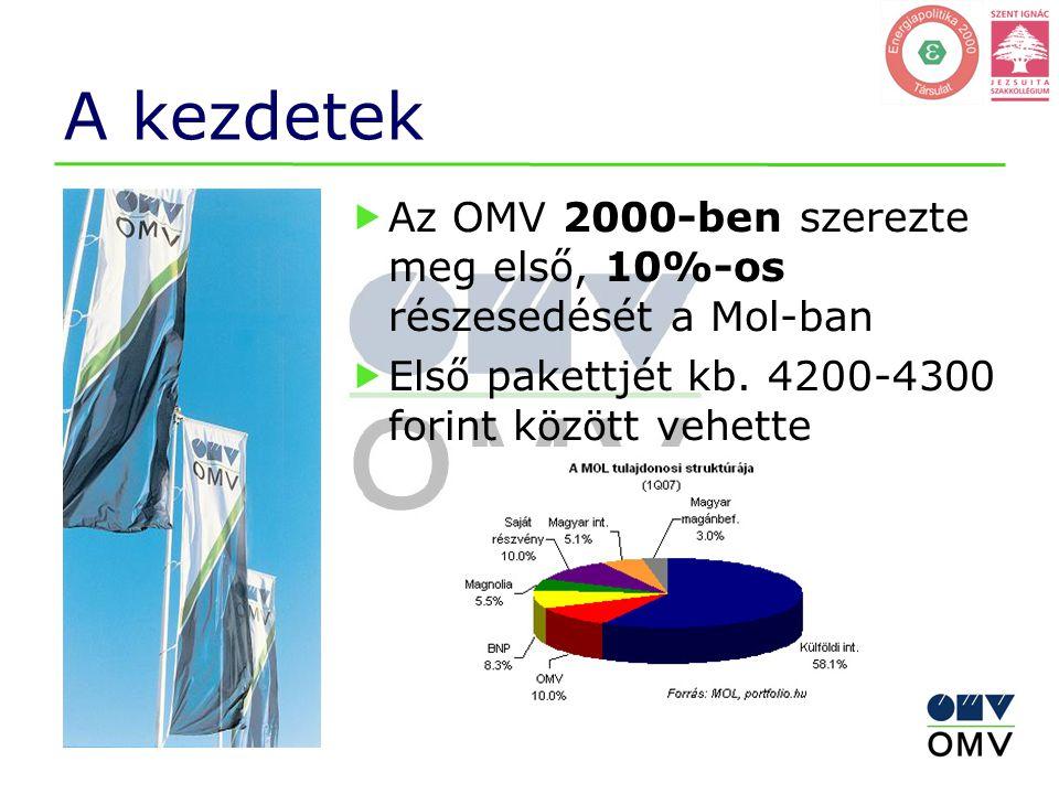 A kezdetek  Az OMV 2000-ben szerezte meg első, 10%-os részesedését a Mol-ban  Első pakettjét kb. 4200-4300 forint között vehette