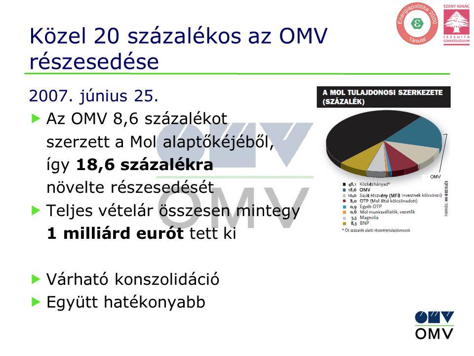 Közel 20 százalékos az OMV részesedése 2007. június 25.  Az OMV 8,6 százalékot szerzett a Mol alaptőkéjéből, így 18,6 százalékra növelte részesedését