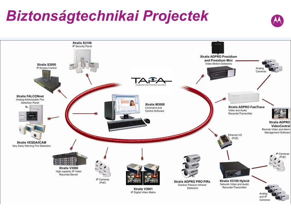 Biztonságtechnikai Projectek