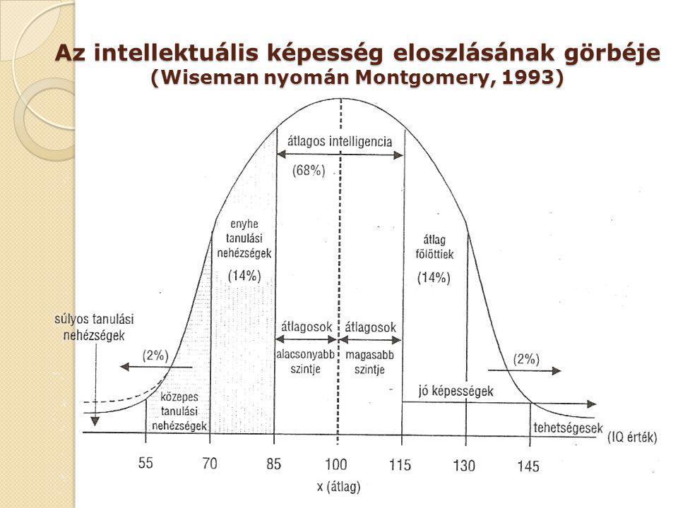 Az intellektuális képesség eloszlásának görbéje (Wiseman nyomán Montgomery, 1993)