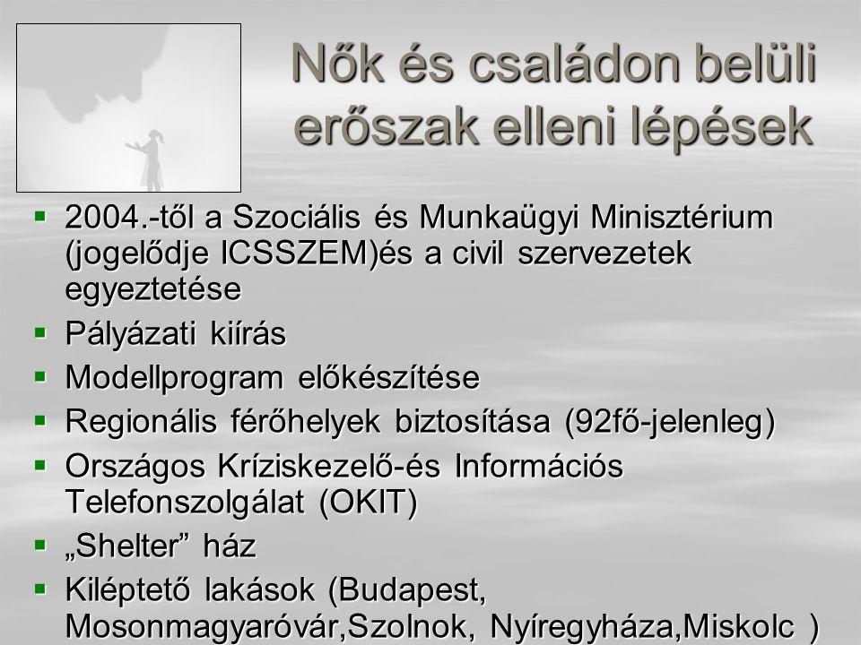 """Nők és családon belüli erőszak elleni lépések  2004.-től a Szociális és Munkaügyi Minisztérium (jogelődje ICSSZEM)és a civil szervezetek egyeztetése  Pályázati kiírás  Modellprogram előkészítése  Regionális férőhelyek biztosítása (92fő-jelenleg)  Országos Kríziskezelő-és Információs Telefonszolgálat (OKIT)  """"Shelter ház  Kiléptető lakások (Budapest, Mosonmagyaróvár,Szolnok, Nyíregyháza,Miskolc )"""