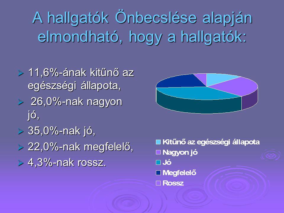 Saját becslésük szerint:  1,0% nagyon jómódban él,  17,2%-a a hallgatóknak jómódú,  51,4% átlagos anyagi körülmények között,  21,2% nem jómódú és