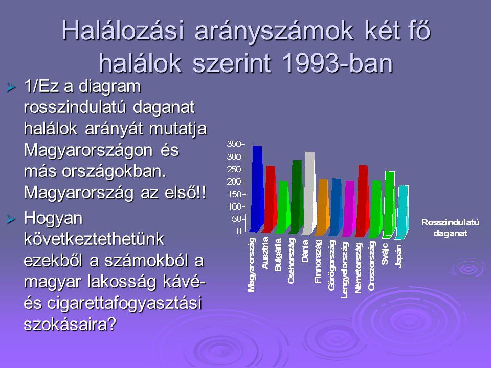  Amint látják, ez a diagramm igazolja, hogy a halálozás oka legtöbb esetben összefüggésben van a drog, alkohol és a cigaretta használatával.
