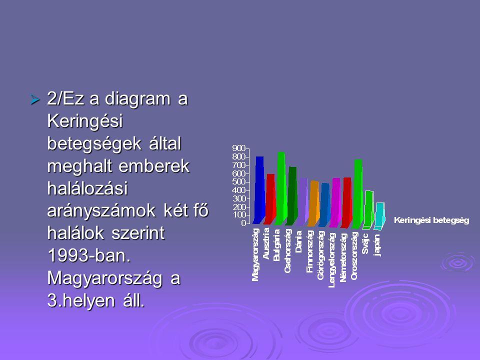 Halálozási arányszámok két fő halálok szerint 1993-ban  1/Ez a diagram rosszindulatú daganat halálok arányát mutatja Magyarországon és más országokba
