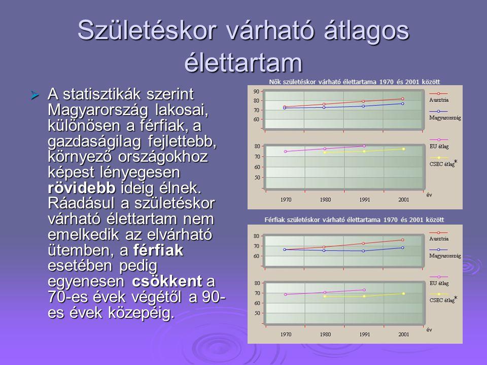  2/Ez a diagram a Keringési betegségek által meghalt emberek halálozási arányszámok két fő halálok szerint 1993-ban. Magyarország a 3.helyen áll.