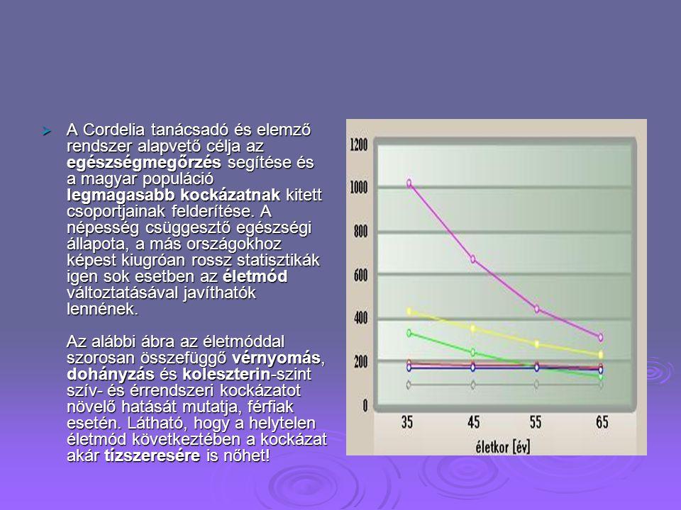 Születéskor várható átlagos élettartam  A statisztikák szerint Magyarország lakosai, különösen a férfiak, a gazdaságilag fejlettebb, környező országo