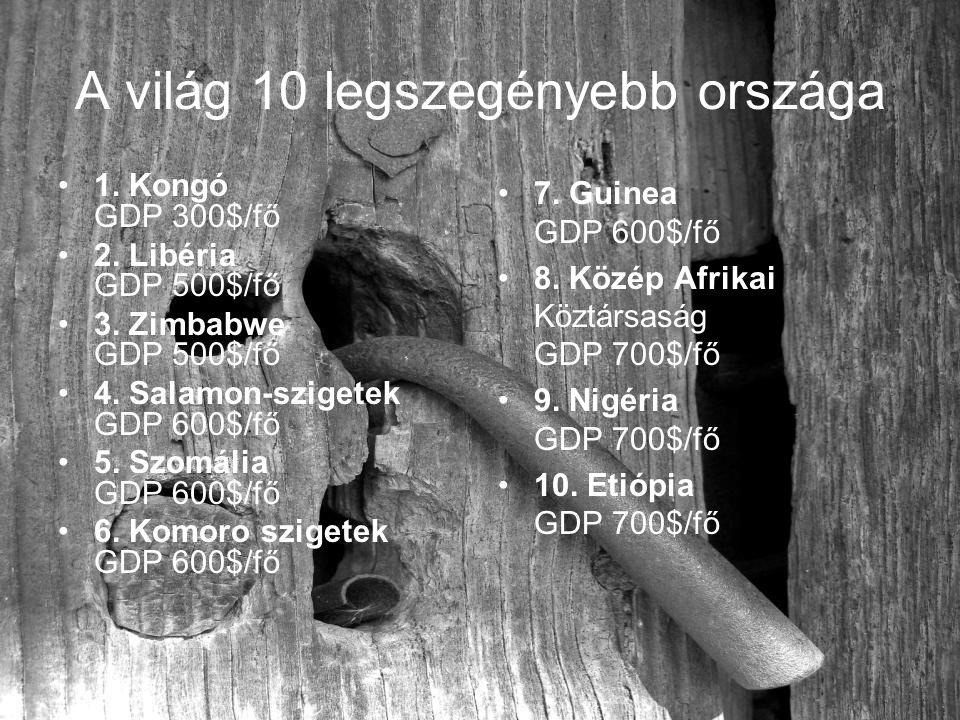 A világ 10 legszegényebb országa 1. Kongó GDP 300$/fő 2. Libéria GDP 500$/fő 3. Zimbabwe GDP 500$/fő 4. Salamon-szigetek GDP 600$/fő 5. Szomália GDP 6