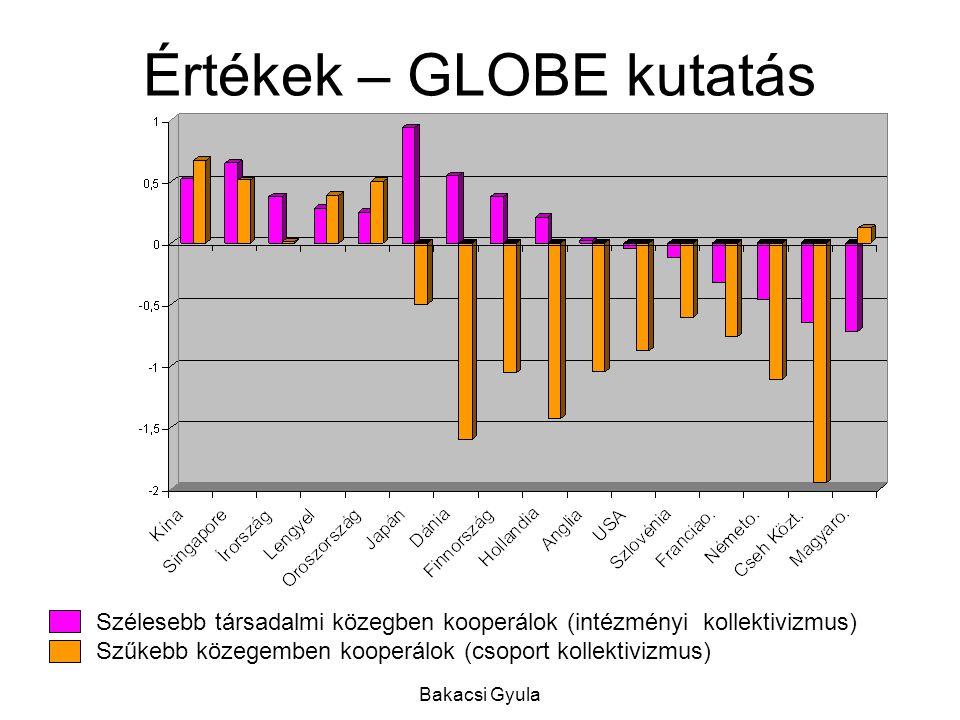 Bakacsi Gyula Értékek – GLOBE kutatás Szélesebb társadalmi közegben kooperálok (intézményi kollektivizmus) Szűkebb közegemben kooperálok (csoport kollektivizmus)