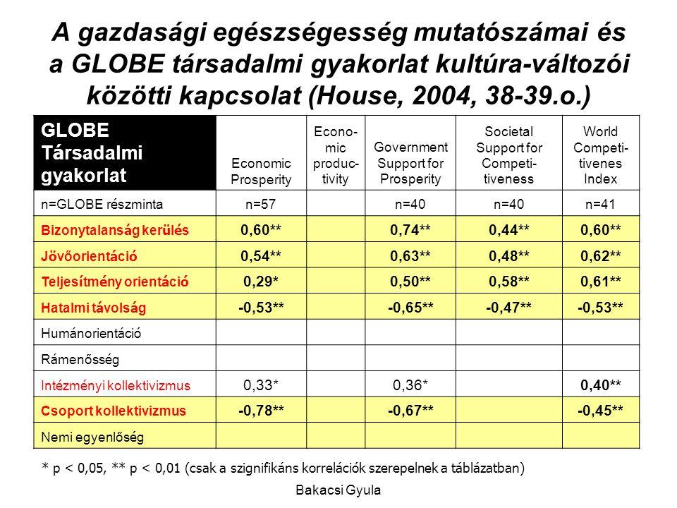 Bakacsi Gyula A gazdasági egészségesség mutatószámai és a GLOBE társadalmi gyakorlat kultúra-változói közötti kapcsolat (House, 2004, 38-39.o.) GLOBE T á rsadalmi gyakorlat Economic Prosperity Econo- mic produc- tivity Government Support for Prosperity Societal Support for Competi- tiveness World Competi- tivenes Index n=GLOBE r é szminta n=57 n=40 n=41 Bizonytalans á g ker ü l é s 0,60** 0,74**0,44**0,60** J ö vőorient á ci ó 0,54** 0,63**0,48**0,62** Teljes í tm é ny orient á ci ó 0,29* 0,50**0,58**0,61** Hatalmi t á vols á g -0,53** -0,65**-0,47**-0,53** Hum á norient á ci ó R á menőss é g Int é zm é nyi kollektivizmus 0,33* 0,36* 0,40** Csoport kollektivizmus -0,78** -0,67** -0,45** Nemi egyenlős é g * p < 0,05, ** p < 0,01 (csak a szignifikáns korrelációk szerepelnek a táblázatban)