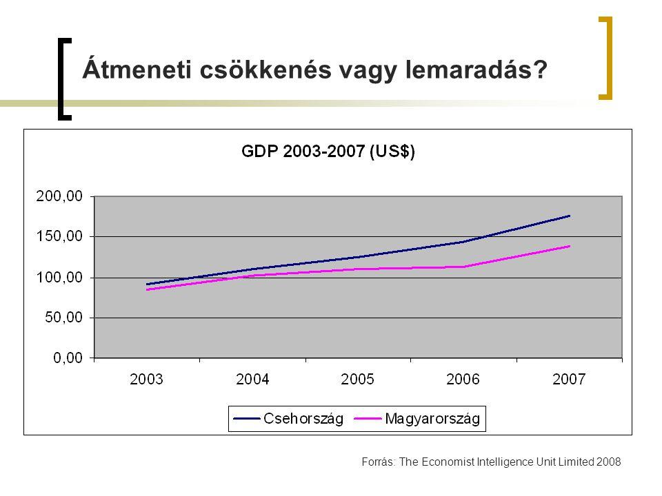 Forrás: The Economist Intelligence Unit Limited 2008 Átmeneti csökkenés vagy lemaradás?