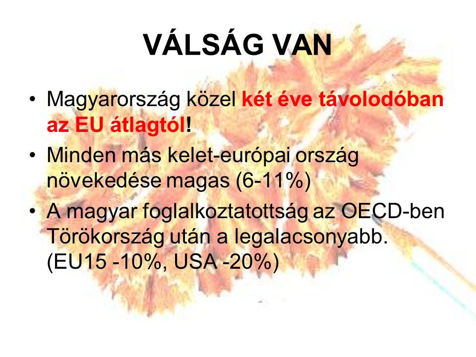 VÁLSÁG VAN Magyarország közel két éve távolodóban az EU átlagtól.
