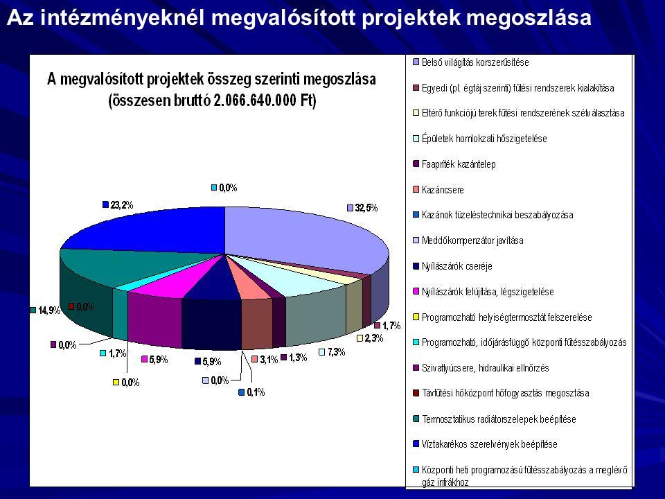 A 3512 jelű távfűtött intézmény fűtési költségének változása