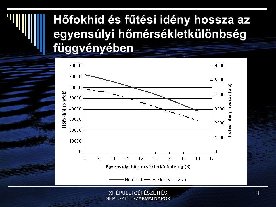 XI. ÉPÜLETGÉPÉSZETI ÉS GÉPÉSZETI SZAKMAI NAPOK 11 Hőfokhíd és fűtési idény hossza az egyensúlyi hőmérsékletkülönbség függvényében