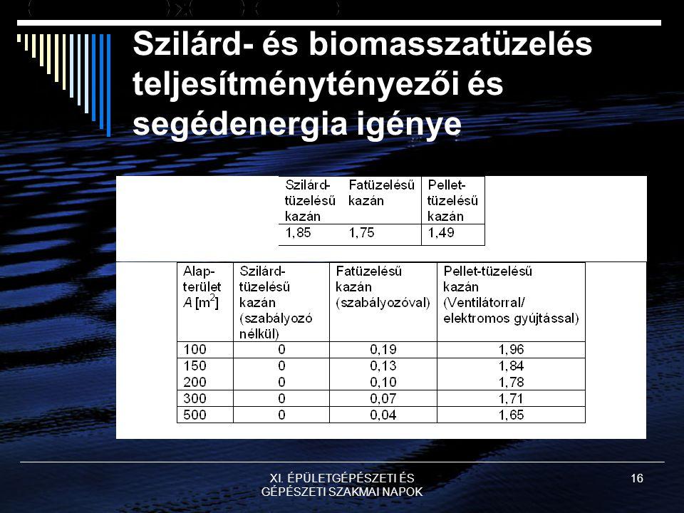 XI. ÉPÜLETGÉPÉSZETI ÉS GÉPÉSZETI SZAKMAI NAPOK 16 Szilárd- és biomasszatüzelés teljesítménytényezői és segédenergia igénye