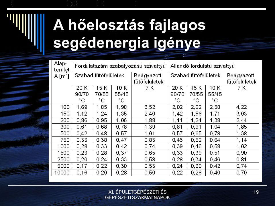 XI. ÉPÜLETGÉPÉSZETI ÉS GÉPÉSZETI SZAKMAI NAPOK 19 A hőelosztás fajlagos segédenergia igénye