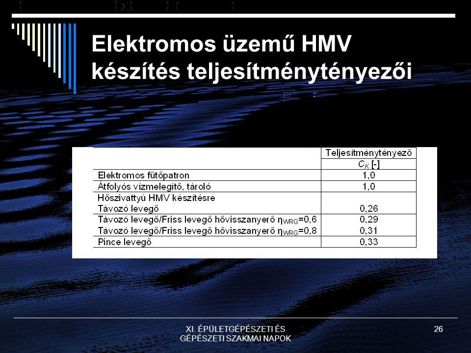 XI. ÉPÜLETGÉPÉSZETI ÉS GÉPÉSZETI SZAKMAI NAPOK 26 Elektromos üzemű HMV készítés teljesítménytényezői