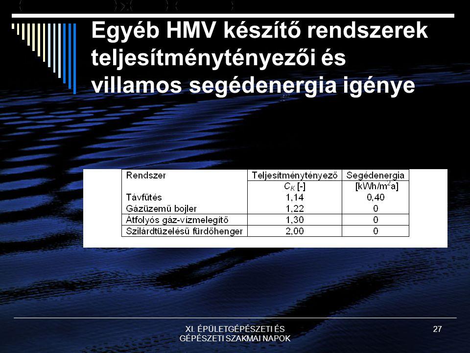 XI. ÉPÜLETGÉPÉSZETI ÉS GÉPÉSZETI SZAKMAI NAPOK 27 Egyéb HMV készítő rendszerek teljesítménytényezői és villamos segédenergia igénye