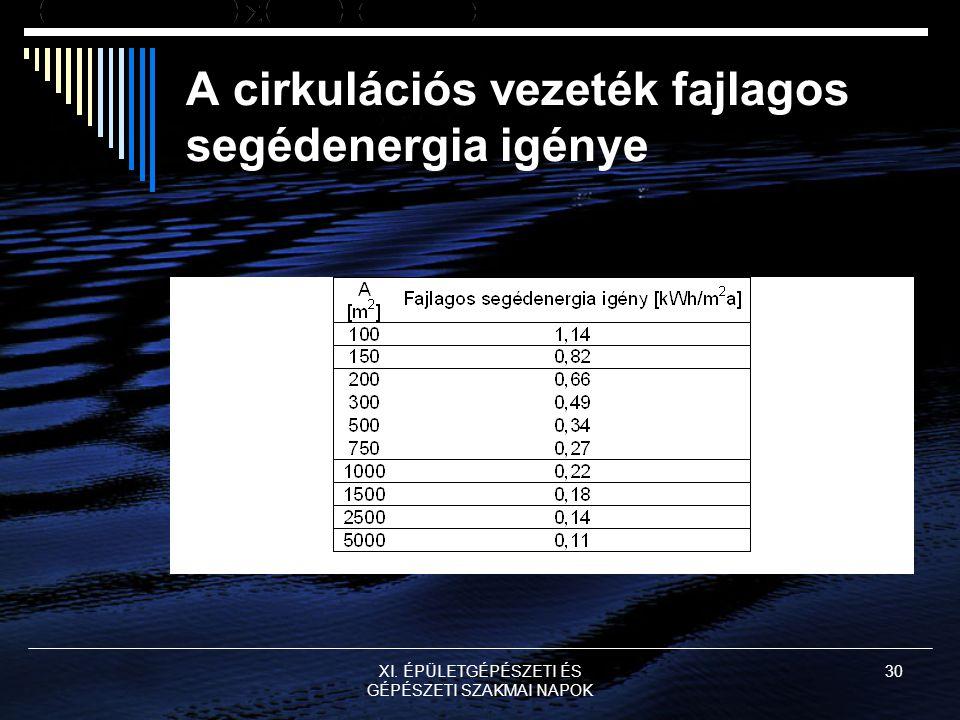XI. ÉPÜLETGÉPÉSZETI ÉS GÉPÉSZETI SZAKMAI NAPOK 30 A cirkulációs vezeték fajlagos segédenergia igénye