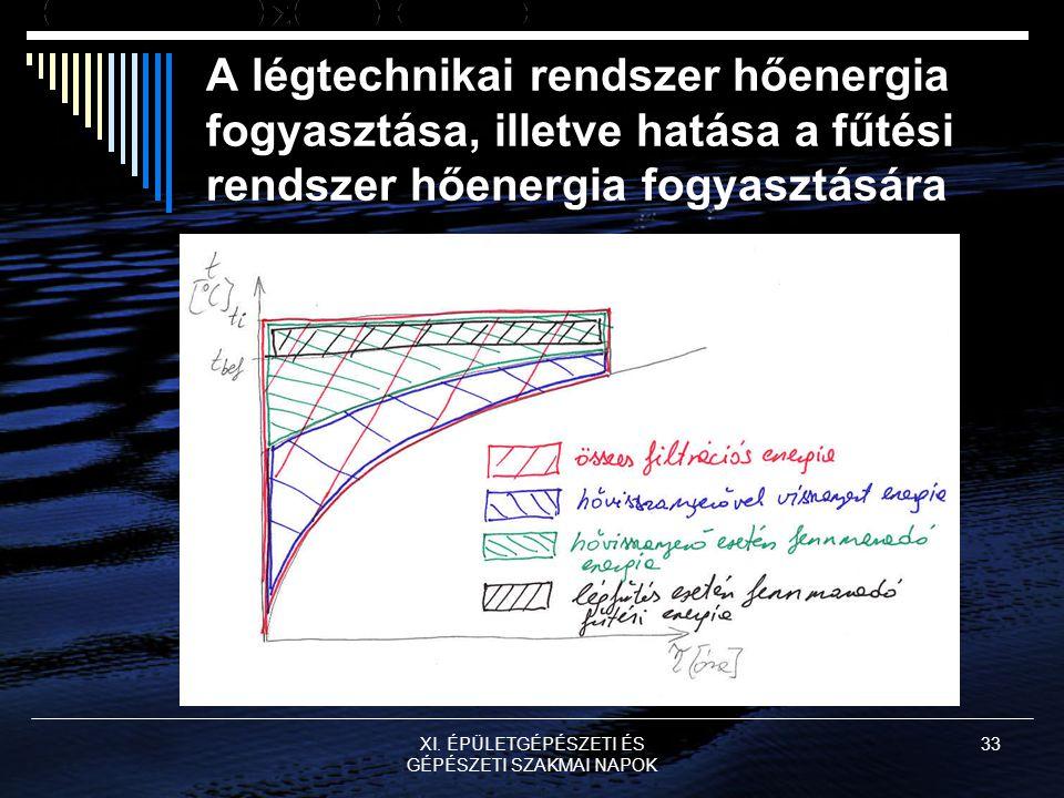 XI. ÉPÜLETGÉPÉSZETI ÉS GÉPÉSZETI SZAKMAI NAPOK 33 A légtechnikai rendszer hőenergia fogyasztása, illetve hatása a fűtési rendszer hőenergia fogyasztás