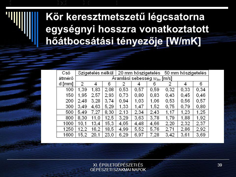 XI. ÉPÜLETGÉPÉSZETI ÉS GÉPÉSZETI SZAKMAI NAPOK 39 Kör keresztmetszetű légcsatorna egységnyi hosszra vonatkoztatott hőátbocsátási tényezője [W/mK]