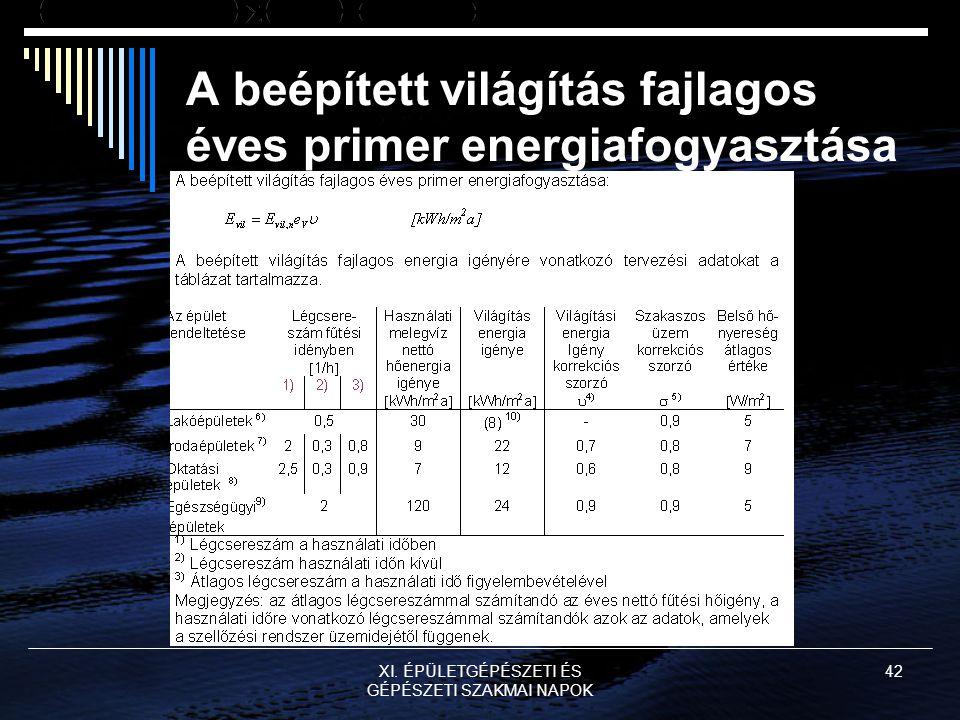XI. ÉPÜLETGÉPÉSZETI ÉS GÉPÉSZETI SZAKMAI NAPOK 42 A beépített világítás fajlagos éves primer energiafogyasztása