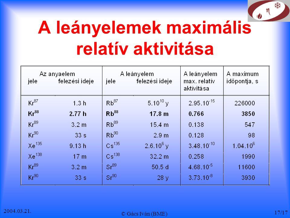 2004.03.21. © Gács Iván (BME) 17/17 A leányelemek maximális relatív aktivitása