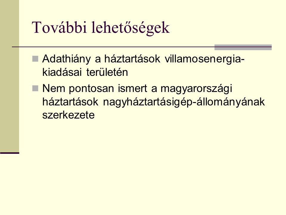 További lehetőségek Adathiány a háztartások villamosenergia- kiadásai területén Nem pontosan ismert a magyarországi háztartások nagyháztartásigép-állományának szerkezete