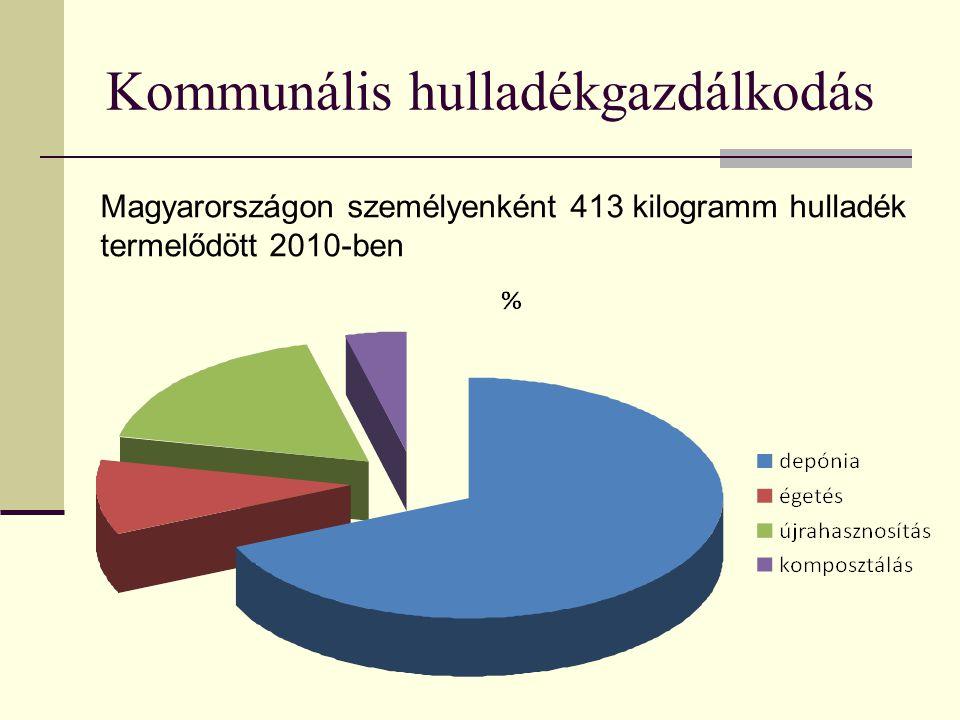 Kommunális hulladékgazdálkodás n Magyarországon személyenként 413 kilogramm hulladék termelődött 2010-ben