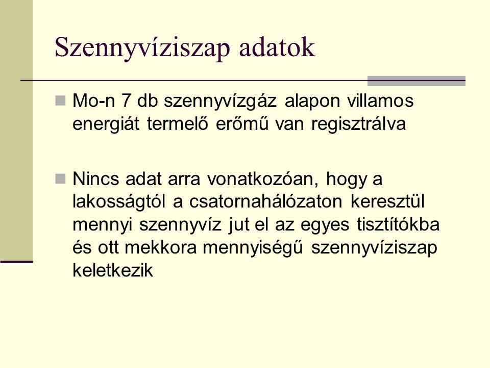 Szennyvíziszap adatok Mo-n 7 db szennyvízgáz alapon villamos energiát termelő erőmű van regisztrálva Nincs adat arra vonatkozóan, hogy a lakosságtól a