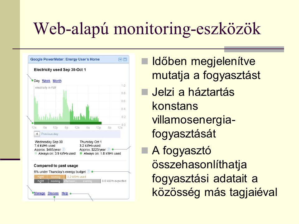 Web-alapú monitoring-eszközök Időben megjelenítve mutatja a fogyasztást Jelzi a háztartás konstans villamosenergia- fogyasztását A fogyasztó összehasonlíthatja fogyasztási adatait a közösség más tagjaiéval