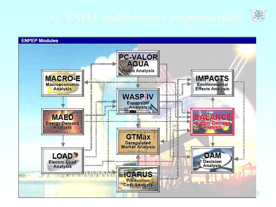16 Az ENPEP modellrendszer programmoduljai