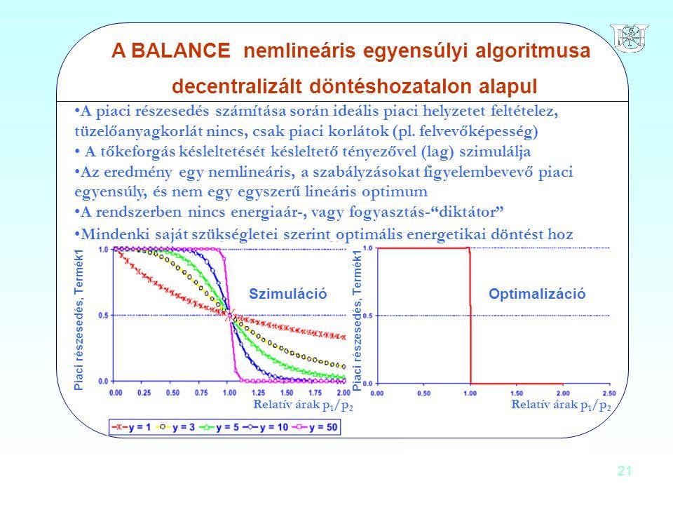 21 A BALANCE nemlineáris egyensúlyi algoritmusa decentralizált döntéshozatalon alapul Piaci részesedés, Termék1 Relatív árak p 1 /p 2 SzimulációOptima