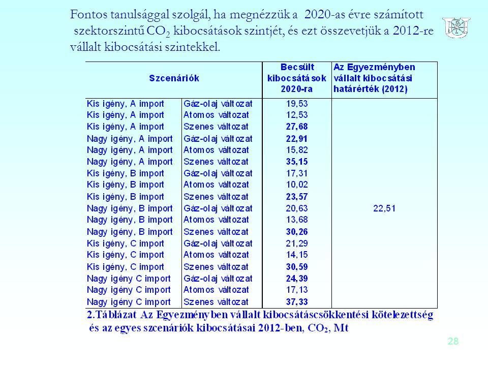 28 Fontos tanulsággal szolgál, ha megnézzük a 2020-as évre számított szektorszintű CO 2 kibocsátások szintjét, és ezt összevetjük a 2012-re vállalt ki