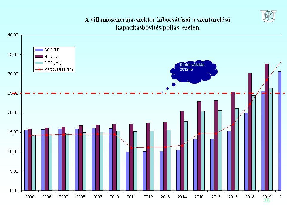 35 Kiotói vállalás 2012-re