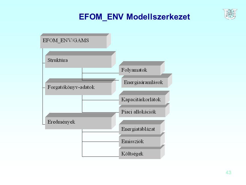 43 EFOM_ENV Modellszerkezet