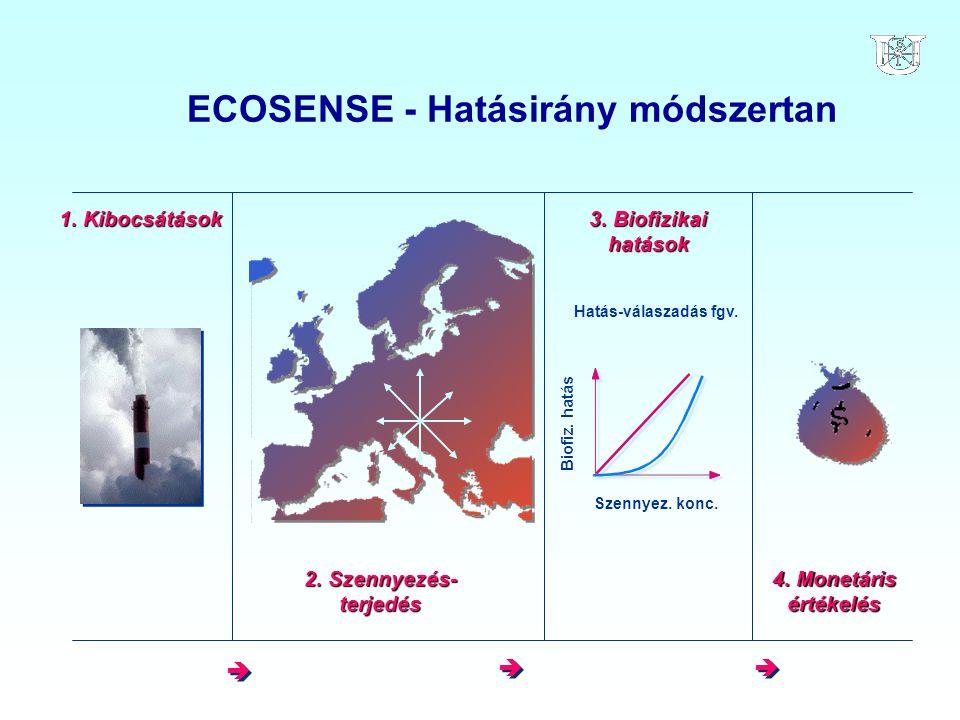 ECOSENSE - Hatásirány módszertan 2. Szennyezés- terjedés 3. Biofizikai hatások 4. Monetáris értékelés 1. Kibocsátások Szennyez. konc. Hatás-válaszadás
