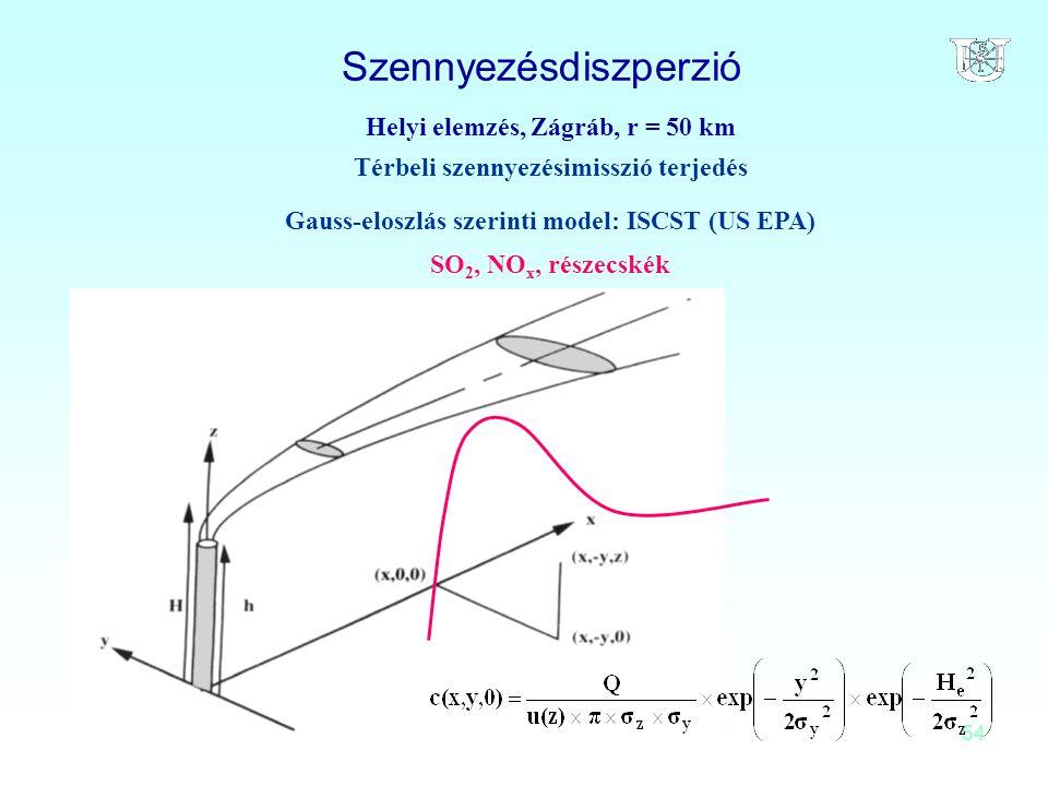 54 Szennyezésdiszperzió Helyi elemzés, Zágráb, r = 50 km Térbeli szennyezésimisszió terjedés Gauss-eloszlás szerinti model: ISCST (US EPA) SO 2, NO x,