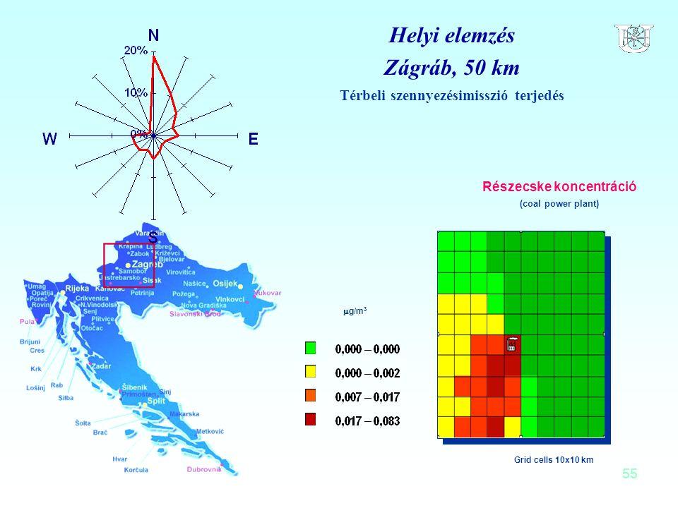 55 Helyi elemzés Zágráb, 50 km Térbeli szennyezésimisszió terjedés Részecske koncentráció (coal power plant) Grid cells 10x10 km  g/m 3