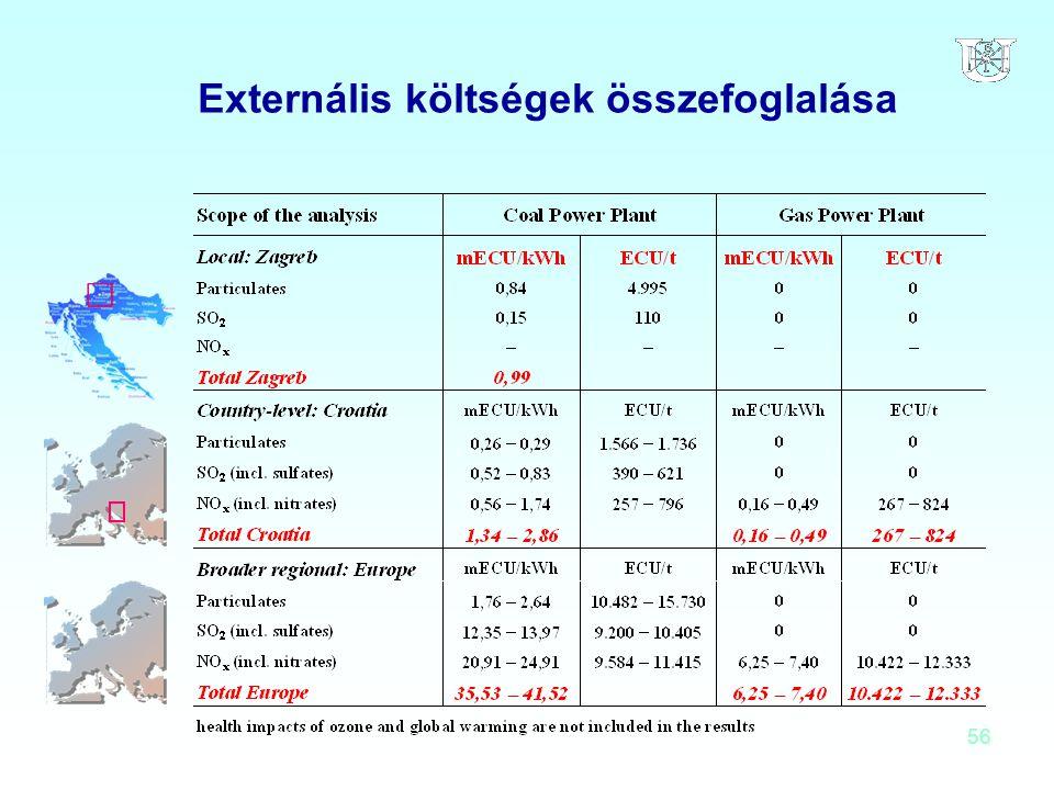56 Externális költségek összefoglalása