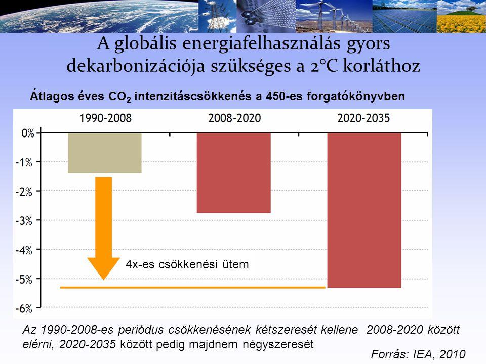 A globális energiafelhasználás gyors dekarbonizációja szükséges a 2°C korláthoz Az 1990-2008-es periódus csökkenésének kétszeresét kellene 2008-2020 között elérni, 2020-2035 között pedig majdnem négyszeresét Átlagos éves CO 2 intenzitáscsökkenés a 450-es forgatókönyvben 4x-es csökkenési ütem Forrás: IEA, 2010